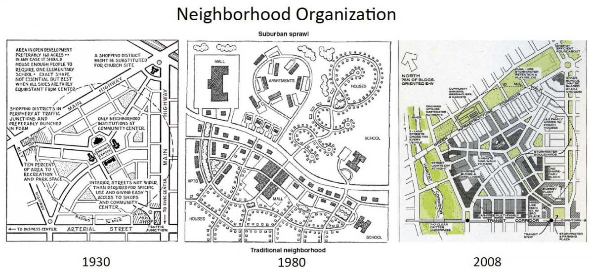 Oxnard community planning group placemaking oxnard planning city Urban design vs urban planning
