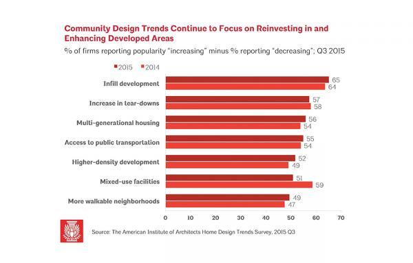 Article image for Home design: The community is key
