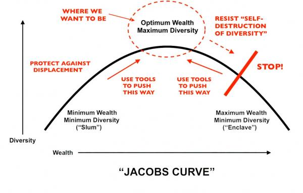 Article image for The 'Jacobs Curve' and gentrification