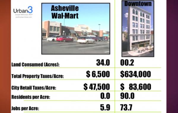 Article image for Walmart versus the city