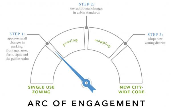 Article image for The Arc of Engagement