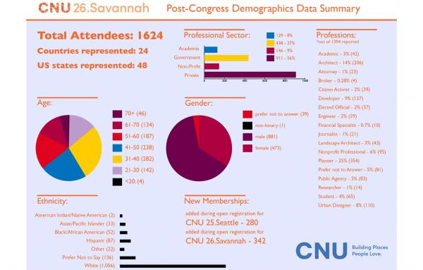 Article image for Demographics of CNU