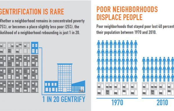 Article image for Poverty is a bigger problem than gentrification