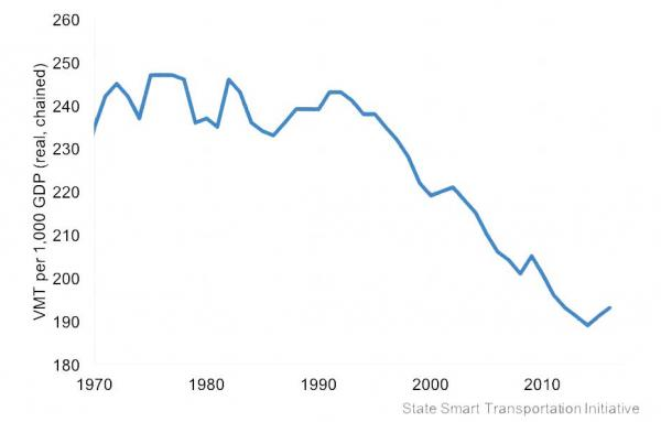 Article image for Vehicles miles declining relative to GDP