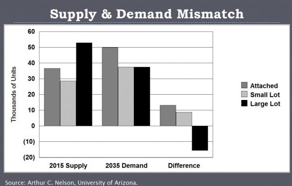 Article image for Demand supports the 'missing middle'