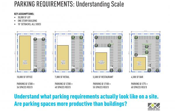 Article image for How parking rules impact urban design