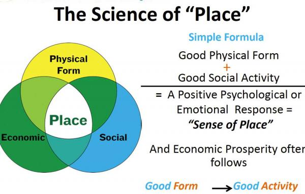 Article image for Sense of place is real