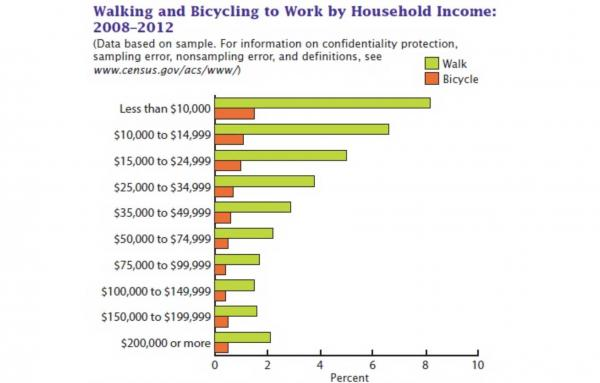 Article image for A social justice case for walking and cycling