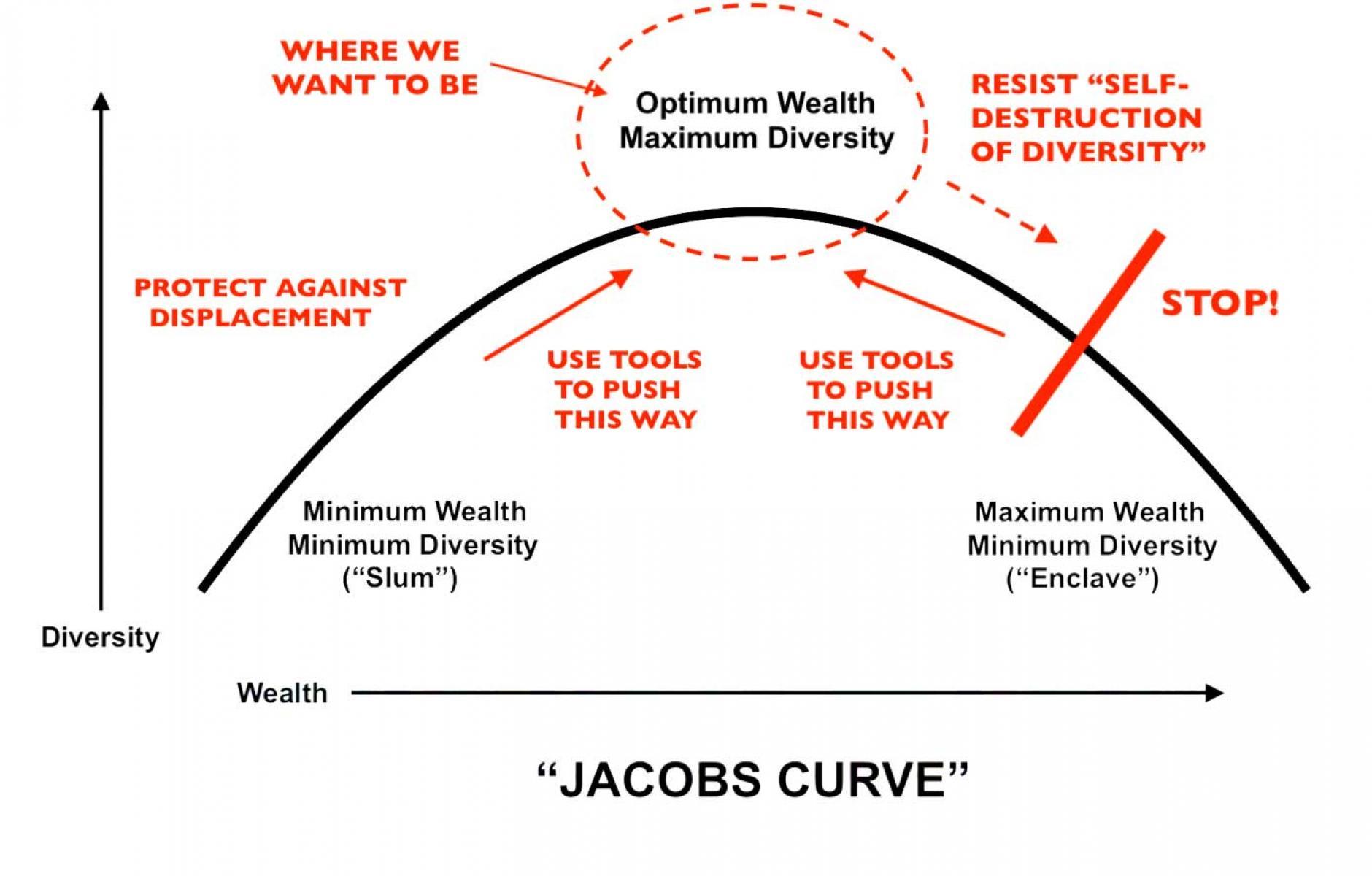 Afbeeldingsresultaat voor jane jacobs gentrification