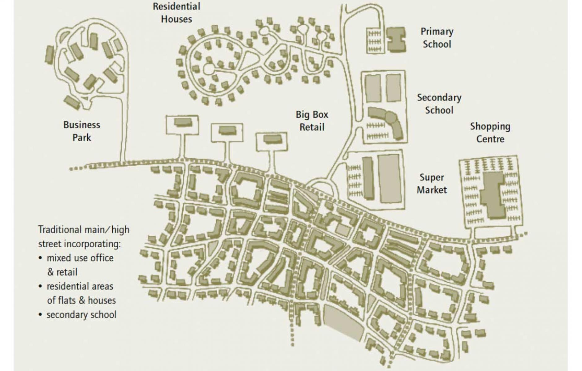 Conventional Suburban Vs Sustainable Urban Cnu